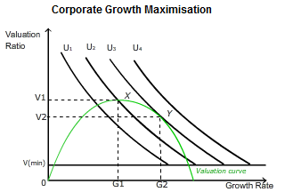 marris growth maximisation model Marris's theory growth maximisation managers may decide to adopt a longer term standpoint and focus on growth maximisation rather than maximising short run revenues growth is usually measured in terms of growth of sales revenue but can be to measure the capital value of the firm.
